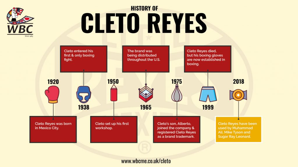 Cleto Reyes Boxing Gloves, WBCME Infographic